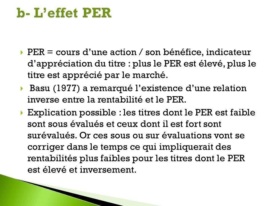 b- L'effet PER