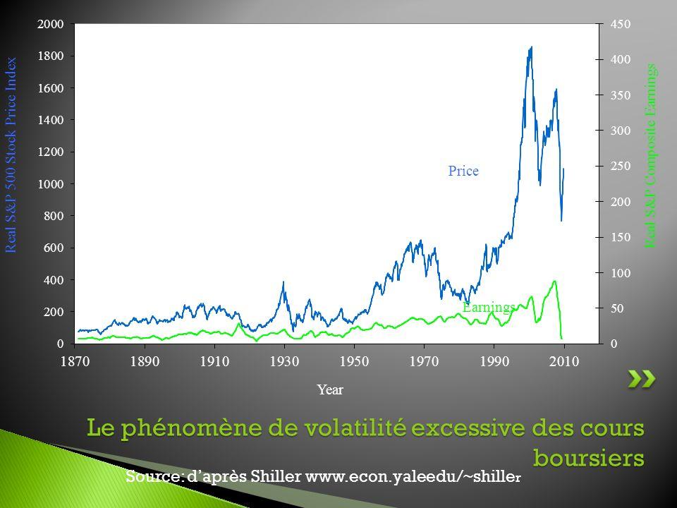Le phénomène de volatilité excessive des cours boursiers