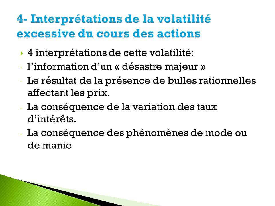 4- Interprétations de la volatilité excessive du cours des actions