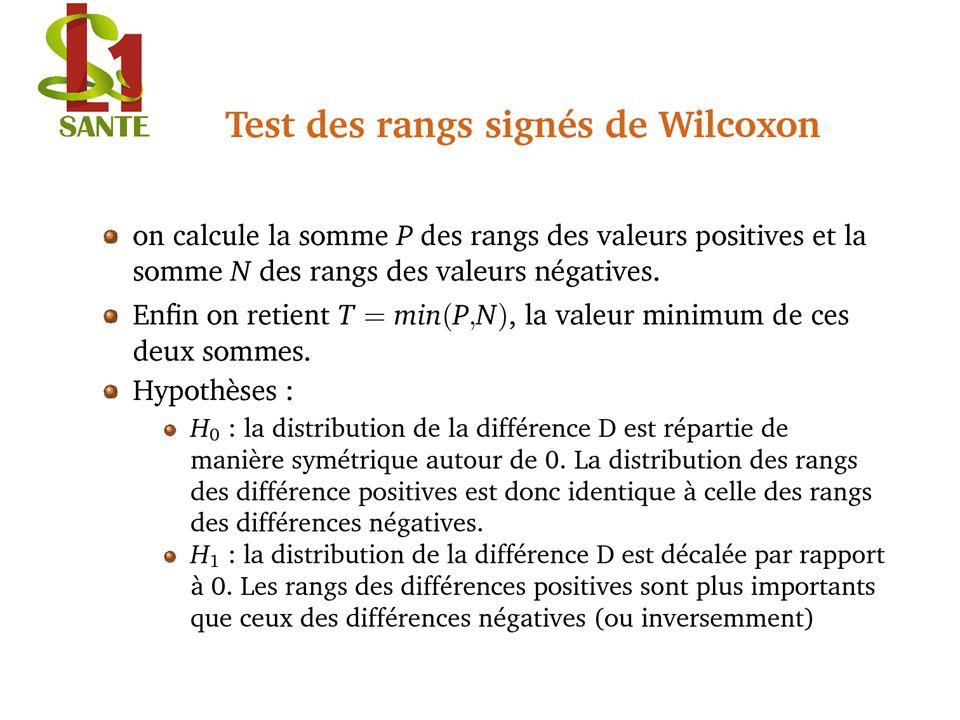 Test des rangs signés de Wilcoxon