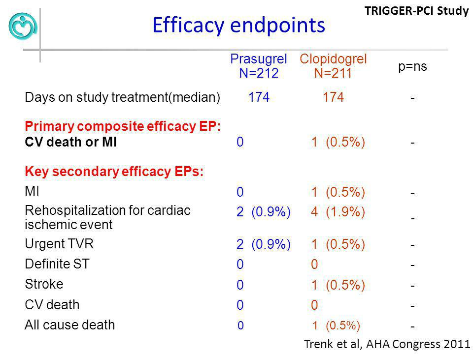 Efficacy endpoints TRIGGER-PCI Study Prasugrel N=212 Clopidogrel N=211