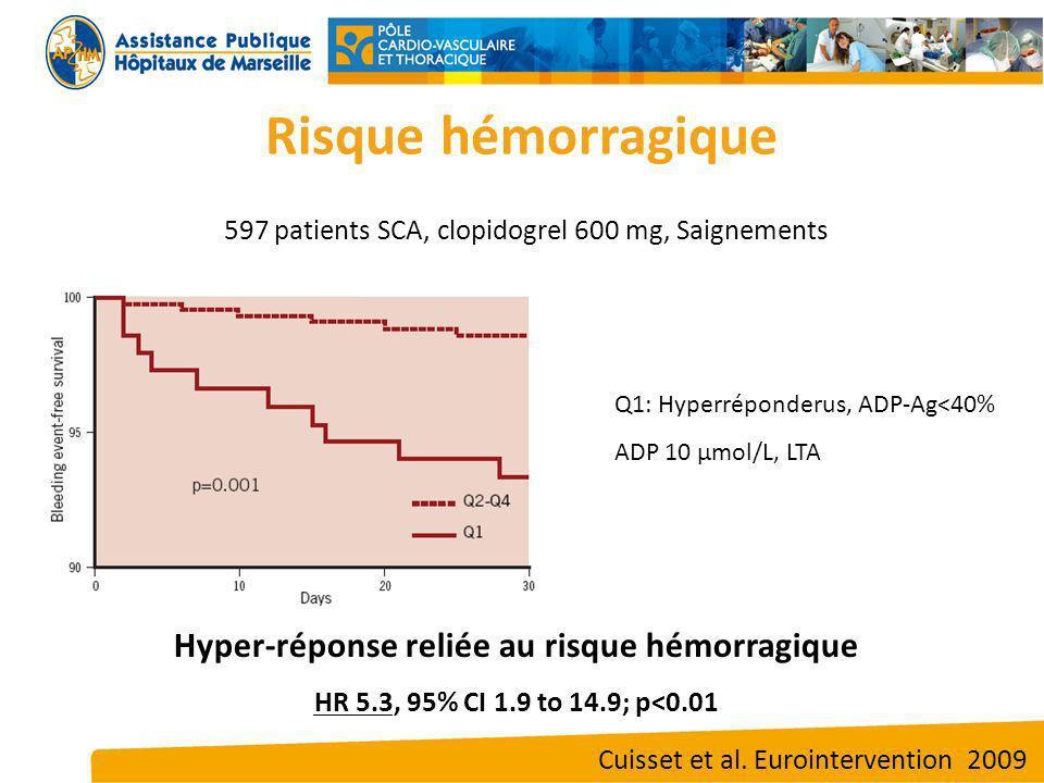 Hyper-réponse reliée au risque hémorragique