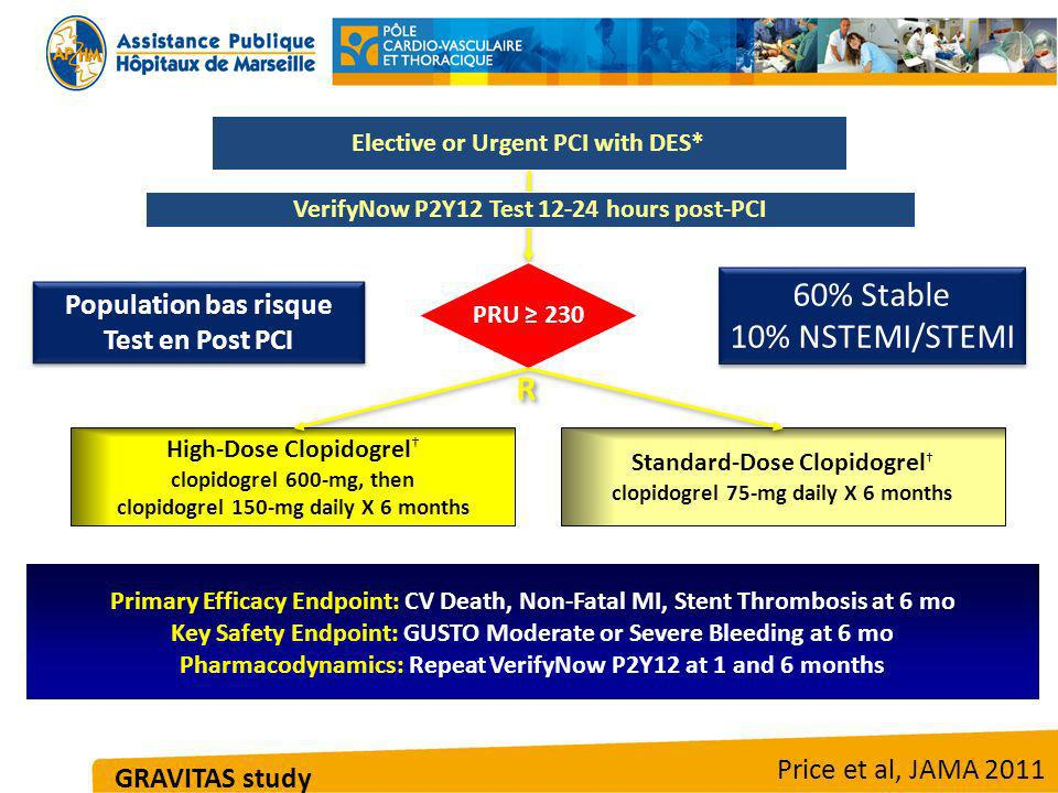 60% Stable 10% NSTEMI/STEMI R Population bas risque Test en Post PCI