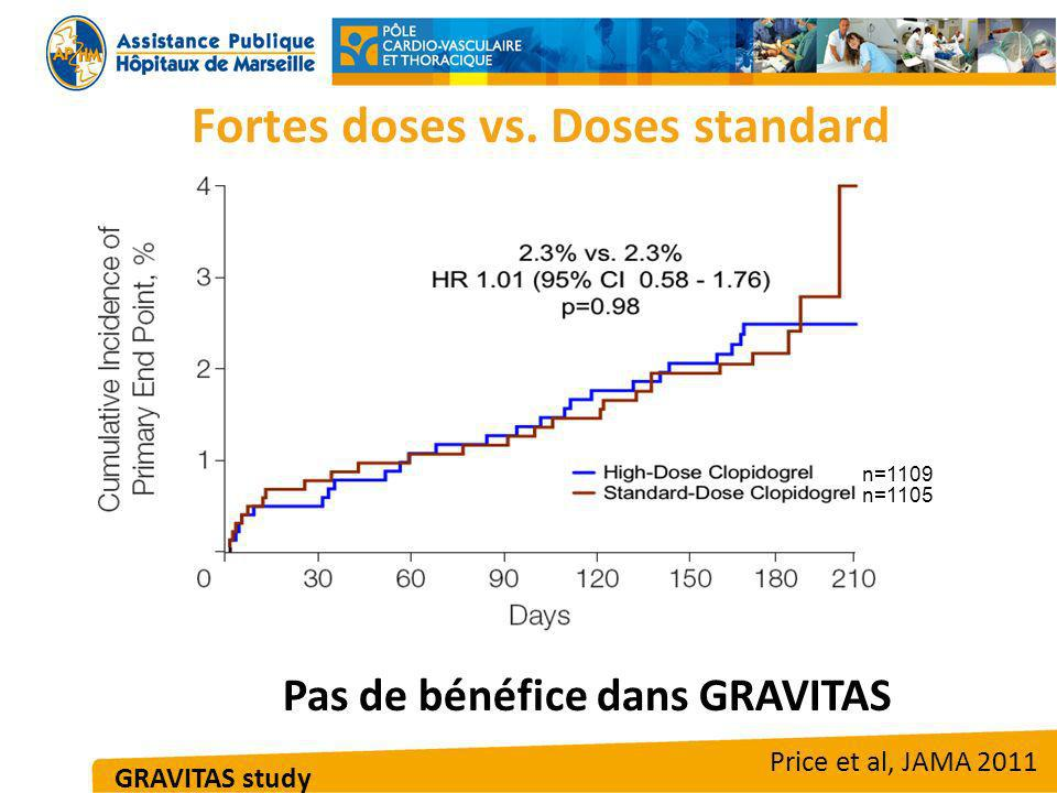 Fortes doses vs. Doses standard