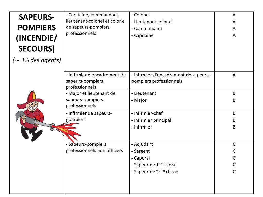 Quelques chiffres sur les agents ppt video online - Grille indiciaire adjudant sapeur pompier professionnel ...