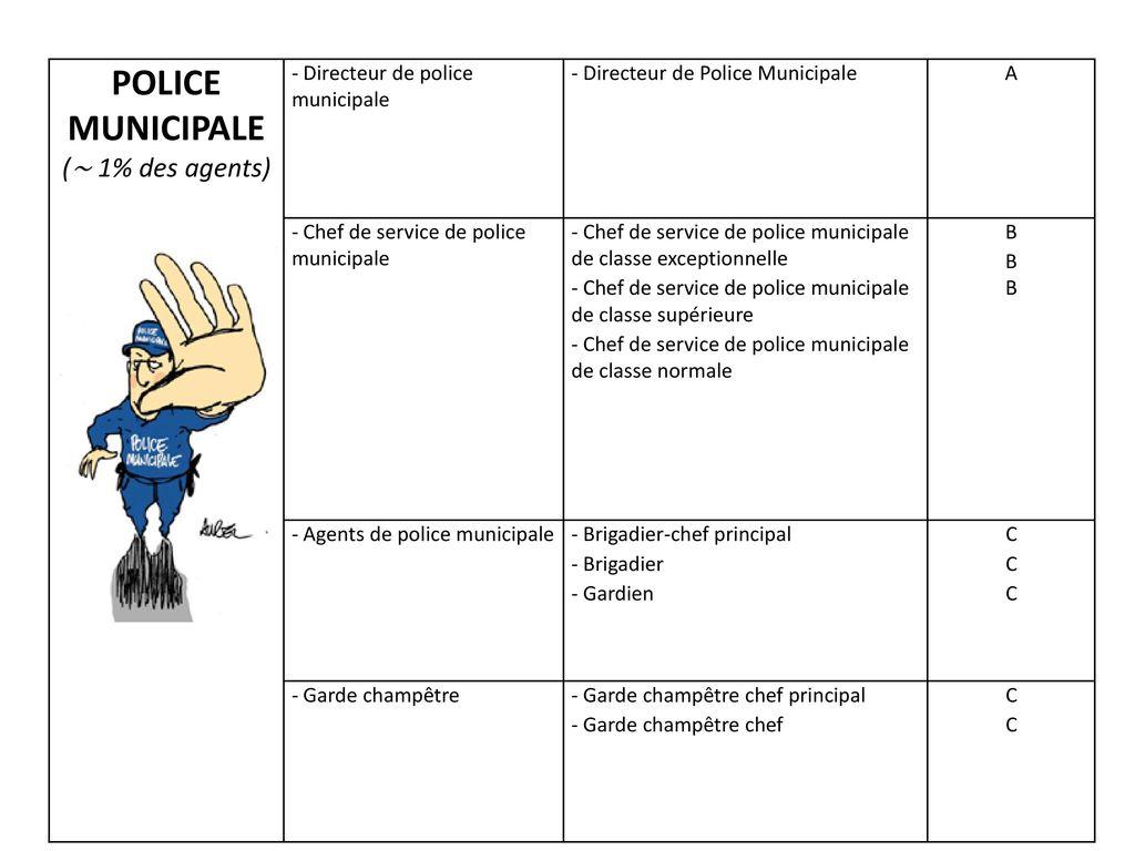 Quelques chiffres sur les agents ppt video online - Grille indiciaire brigadier chef principal de police municipale ...