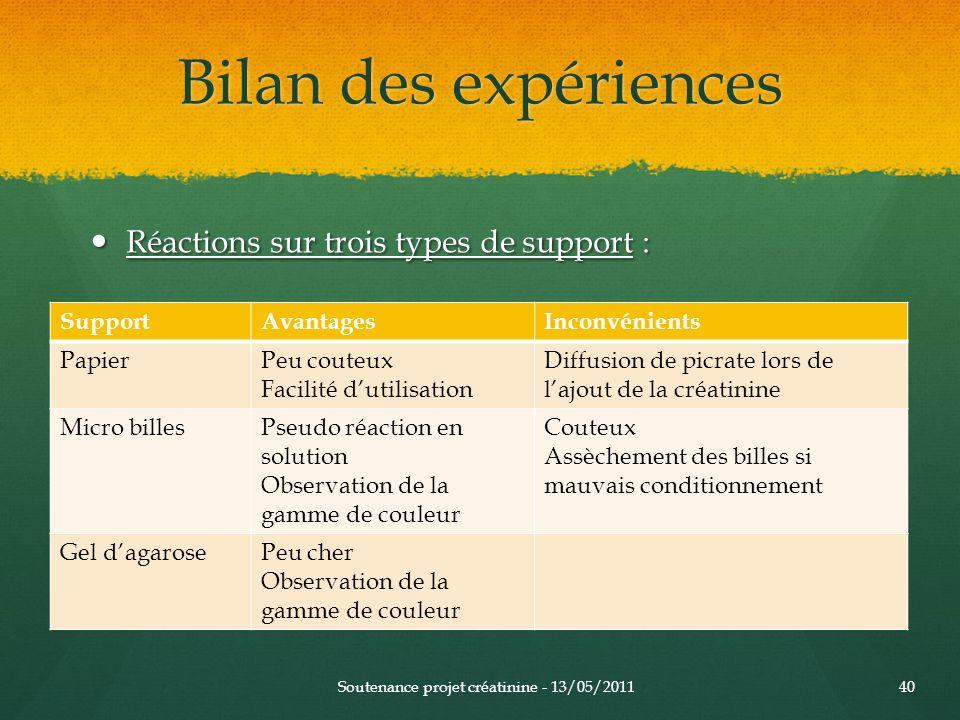 Bilan des expériences Réactions sur trois types de support : Support