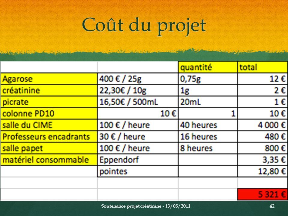 Coût du projet Soutenance projet créatinine - 13/05/2011