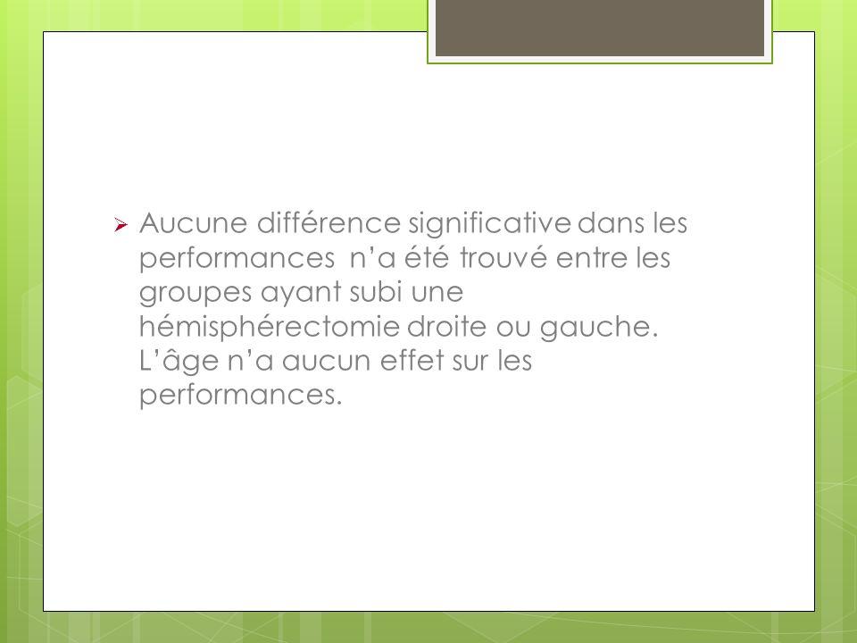 Aucune différence significative dans les performances n'a été trouvé entre les groupes ayant subi une hémisphérectomie droite ou gauche.