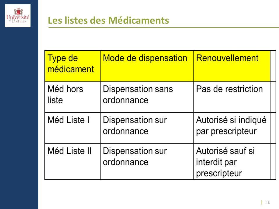 Les listes des Médicaments