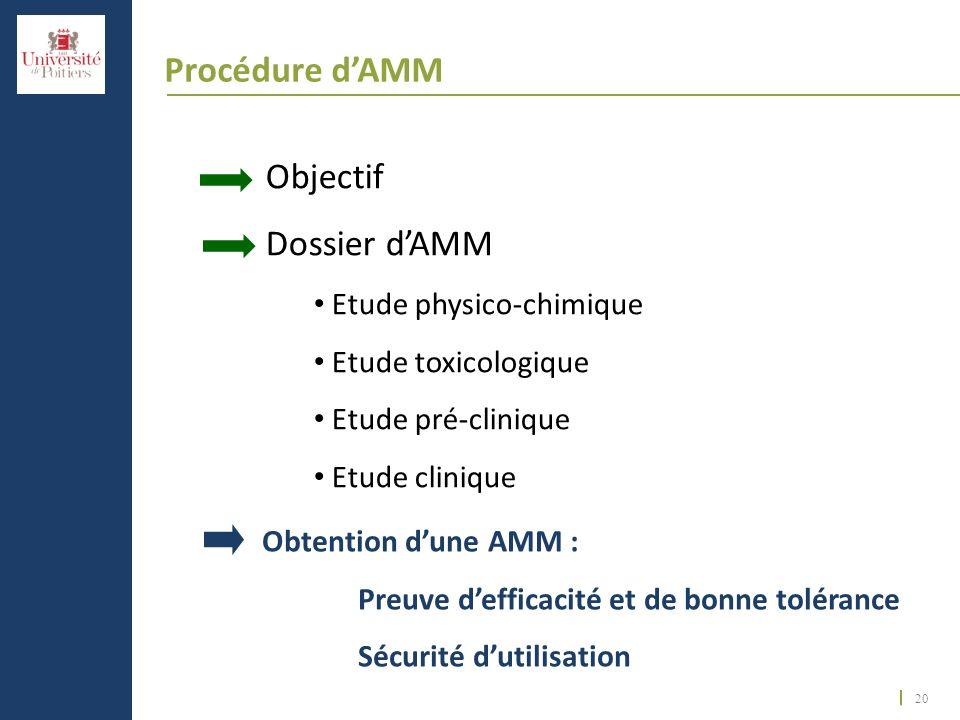Procédure d'AMM Objectif Dossier d'AMM Etude physico-chimique