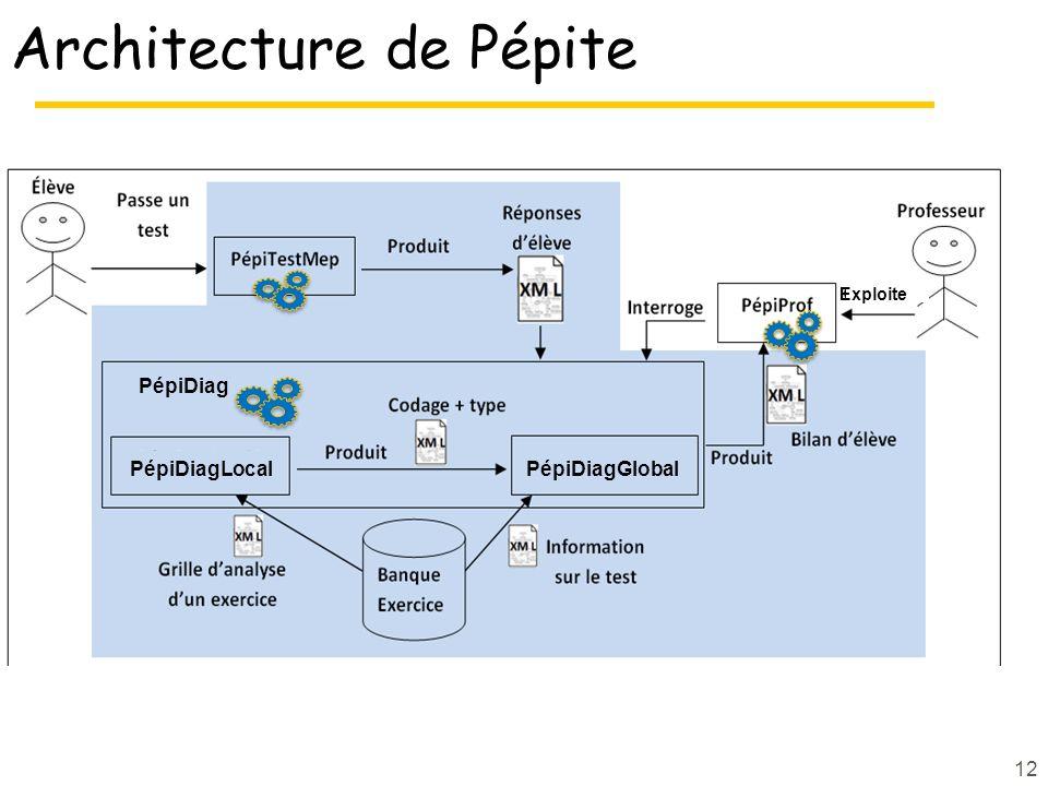 Architecture de Pépite