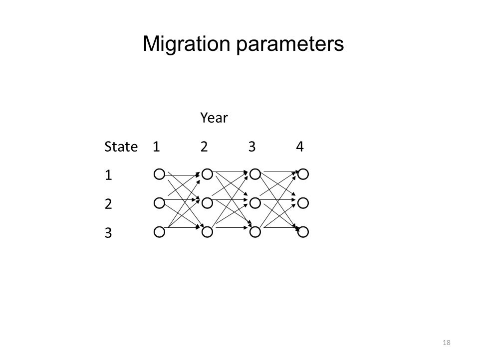 Migration parameters Year State 1 2 3 4 1     2     3    