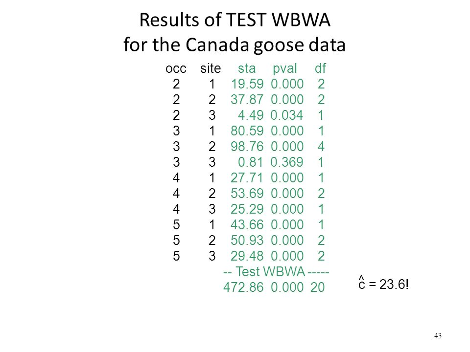 Results of TEST WBWA for the Canada goose data