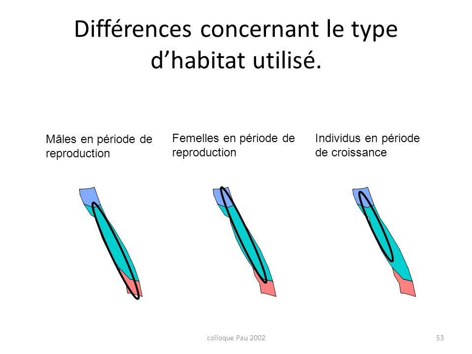 Différences concernant le type d'habitat utilisé.