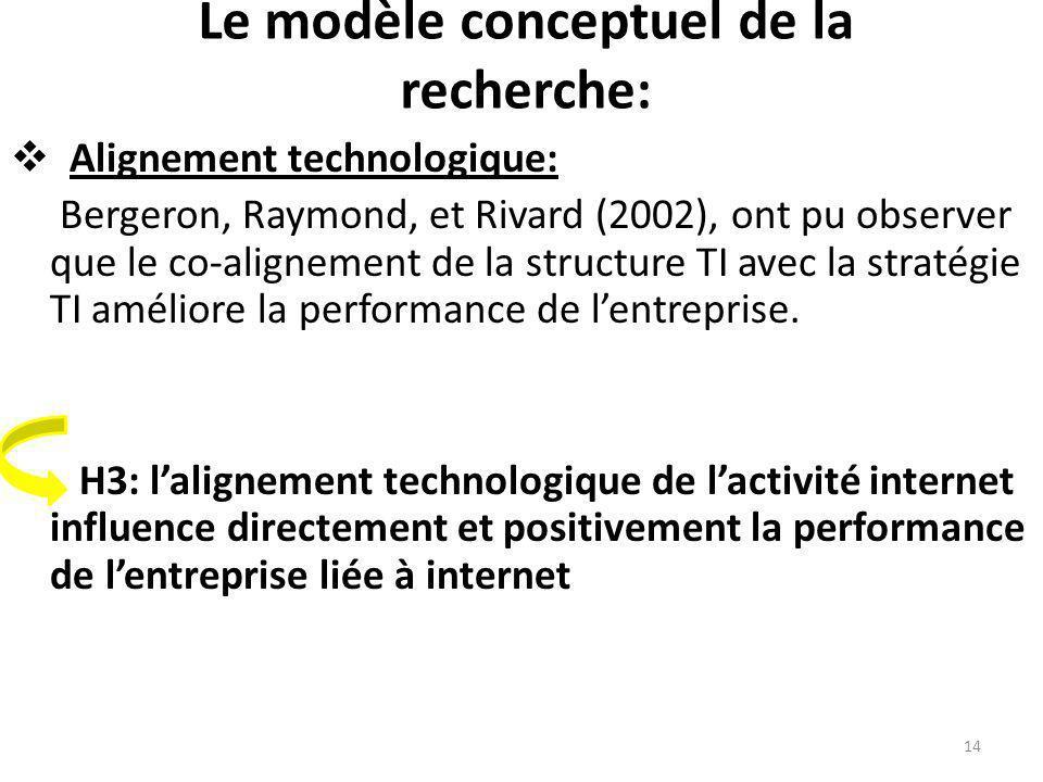 Le modèle conceptuel de la recherche: