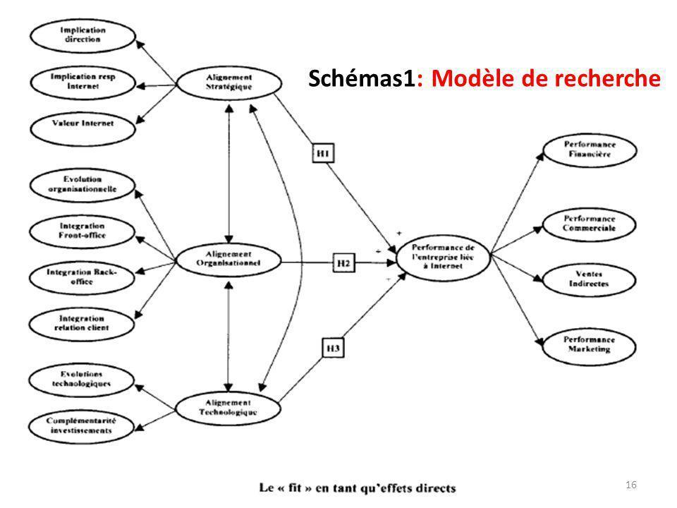 Schémas1: Modèle de recherche
