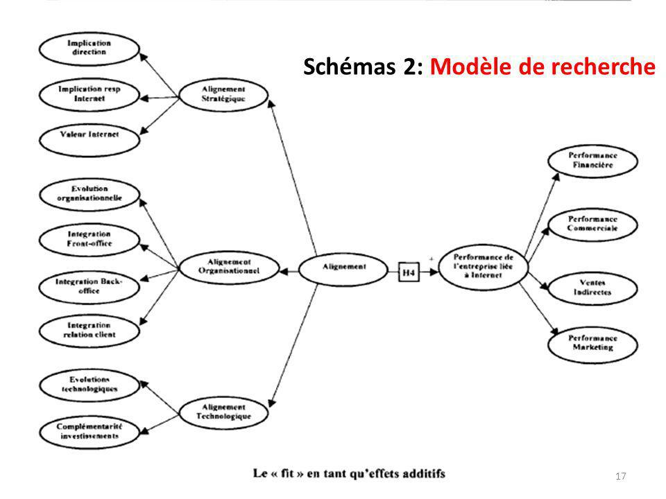 Schémas 2: Modèle de recherche