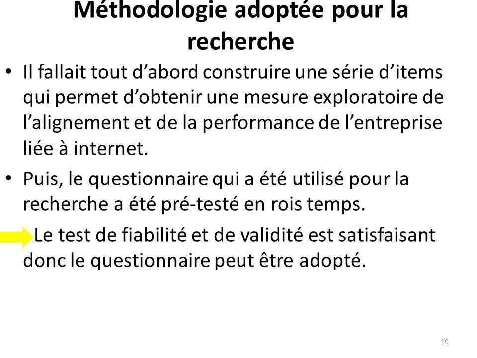 Méthodologie adoptée pour la recherche