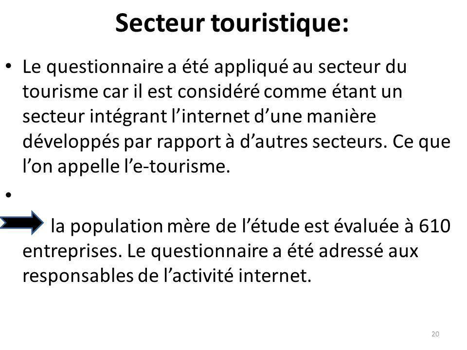 Secteur touristique: