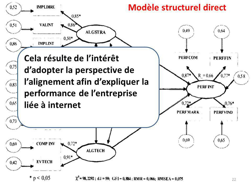 Modèle structurel direct