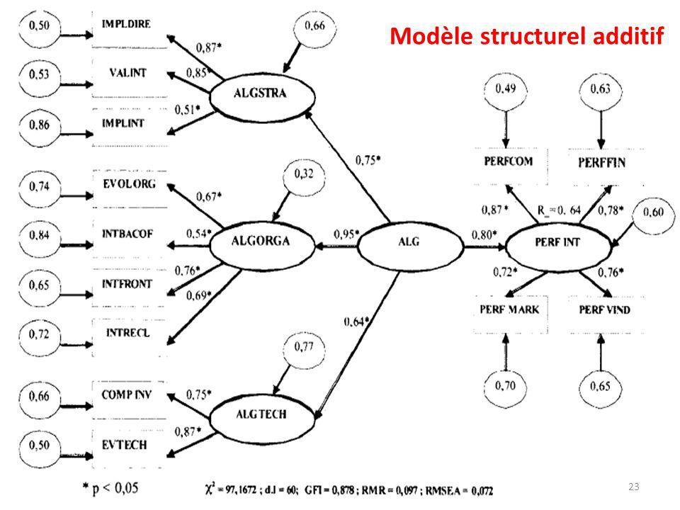 Modèle structurel additif