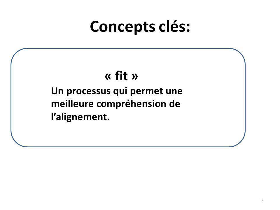 Concepts clés: « fit » Un processus qui permet une meilleure compréhension de l'alignement.