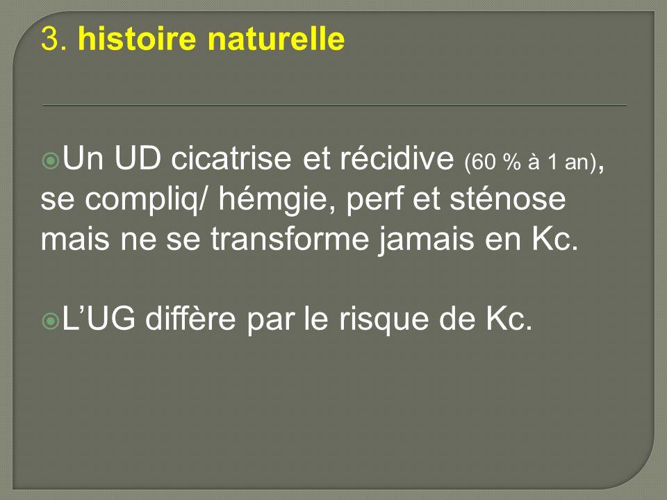 3. histoire naturelle Un UD cicatrise et récidive (60 % à 1 an), se compliq/ hémgie, perf et sténose mais ne se transforme jamais en Kc.