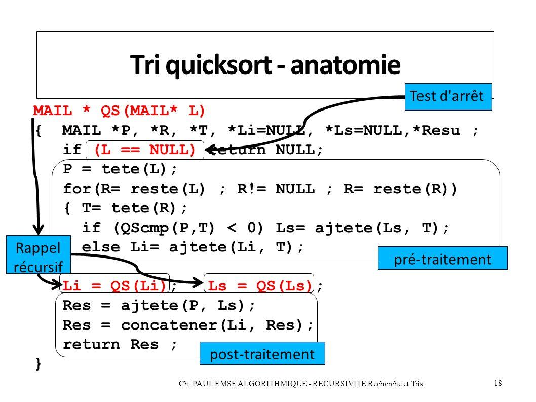 Tri quicksort - anatomie