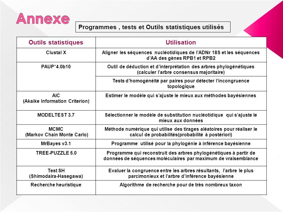 Annexe Programmes , tests et Outils statistiques utilisés