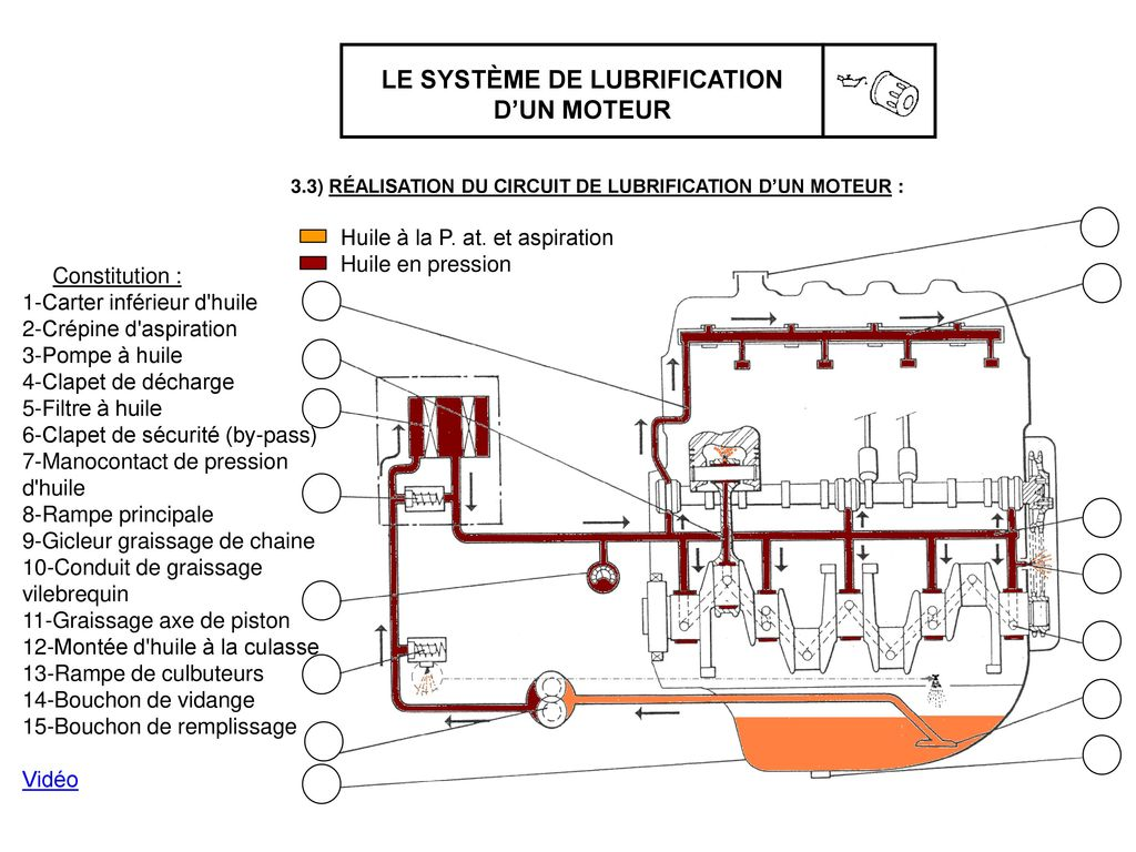 le circuit de lubrification ppt video online t l charger