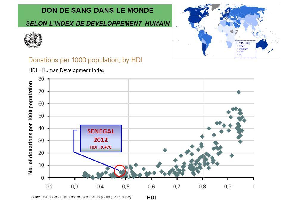 DON DE SANG DANS LE MONDE SELON L'INDEX DE DEVELOPPEMENT HUMAIN