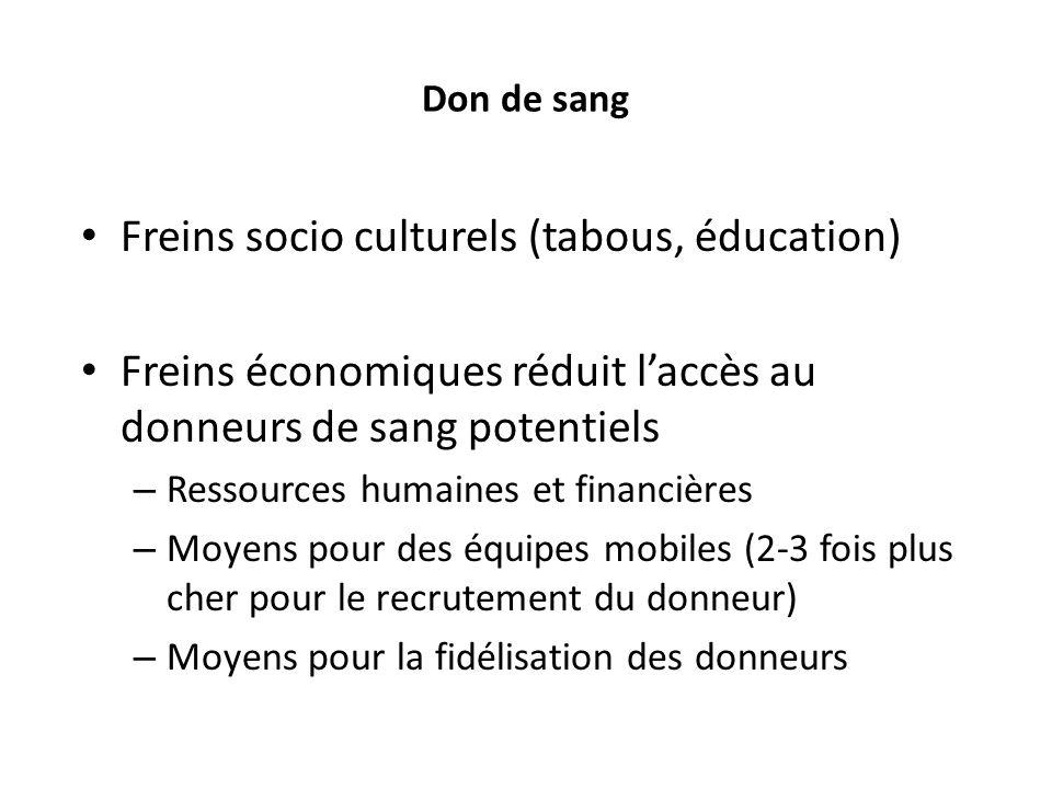 Freins socio culturels (tabous, éducation)