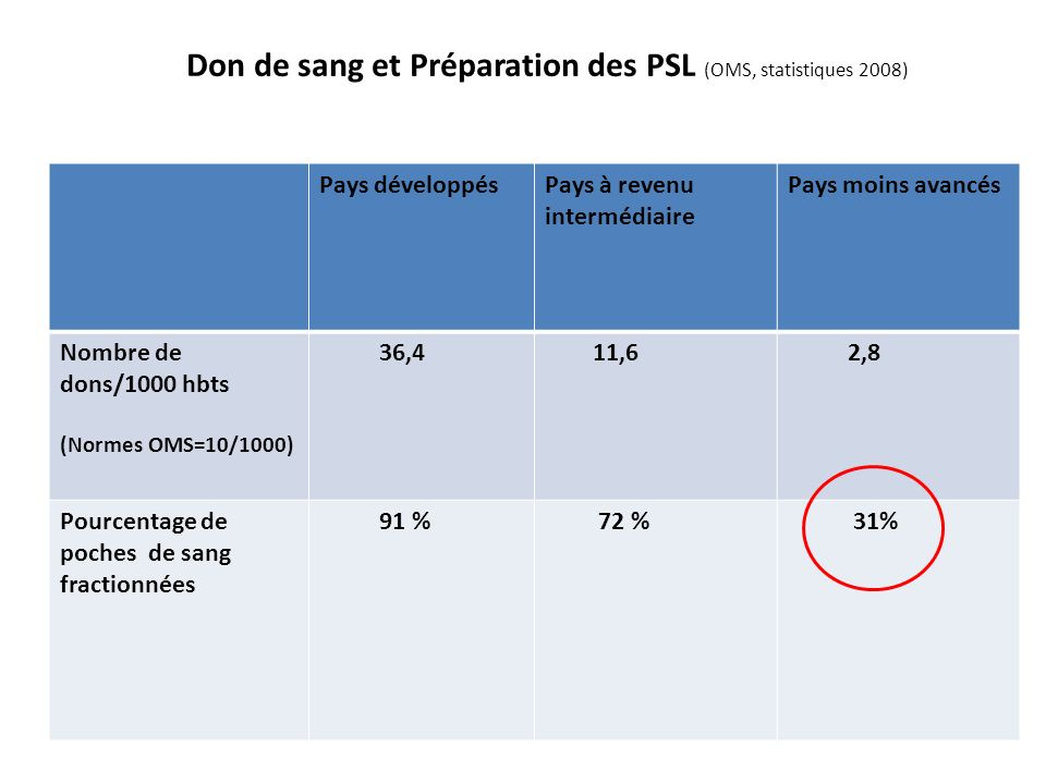 Don de sang et Préparation des PSL (OMS, statistiques 2008)