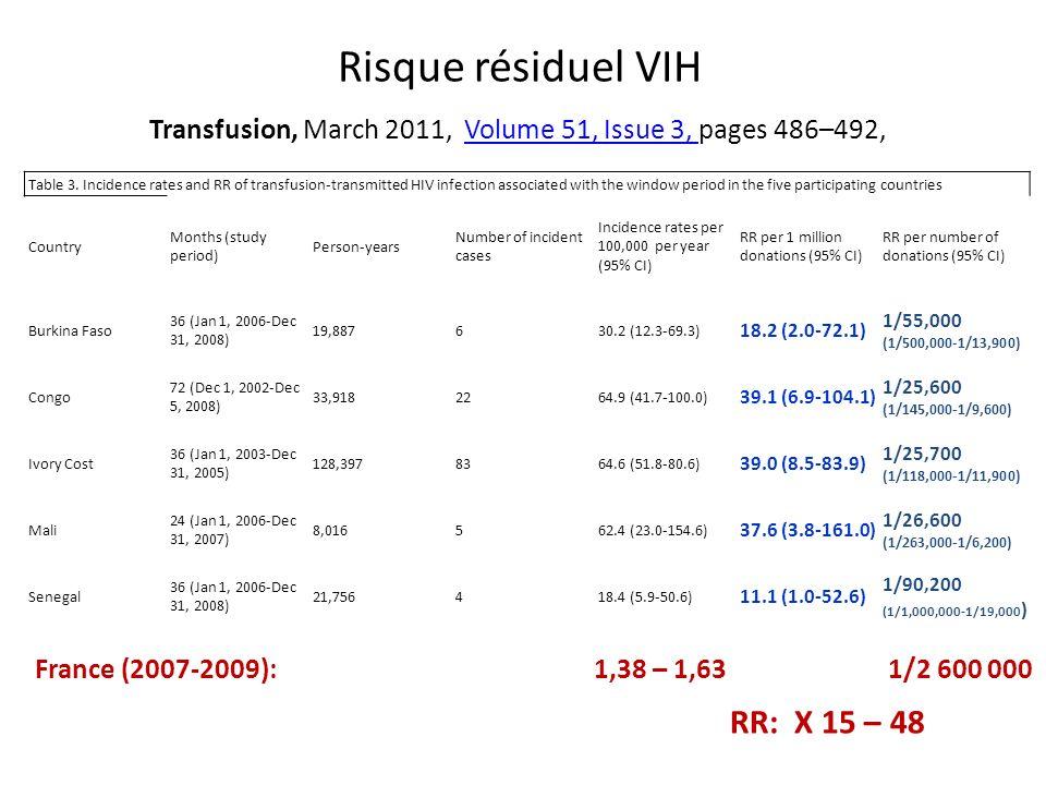 Risque résiduel VIH RR: X 15 – 48