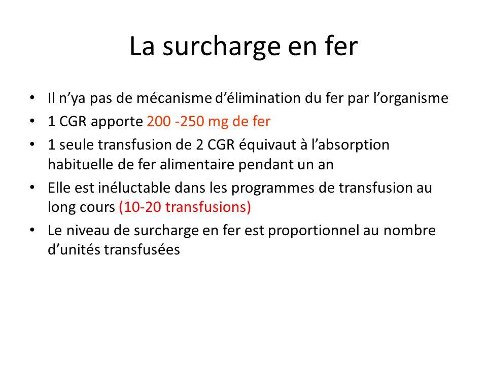 La surcharge en fer Il n'ya pas de mécanisme d'élimination du fer par l'organisme. 1 CGR apporte 200 -250 mg de fer.