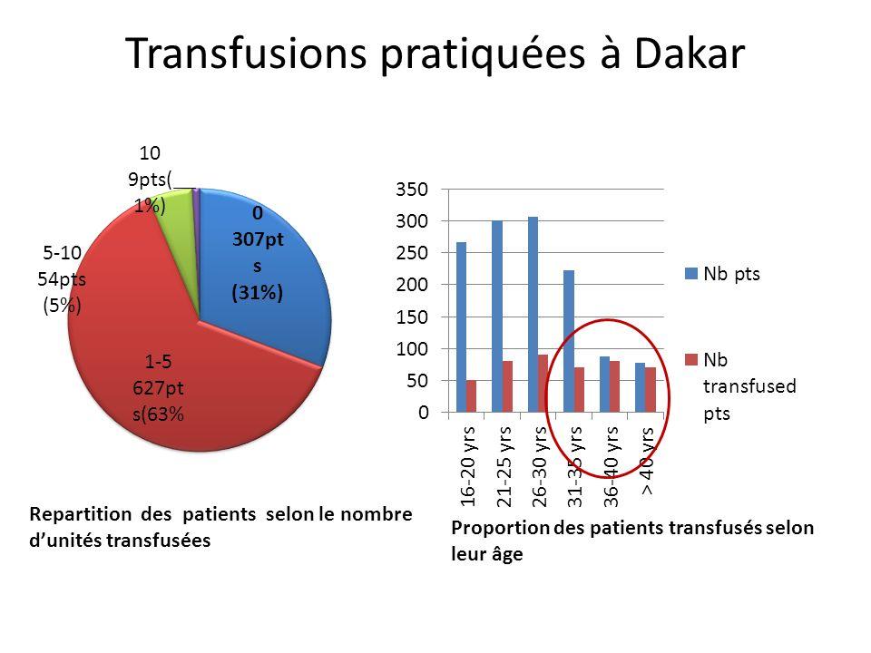 Transfusions pratiquées à Dakar
