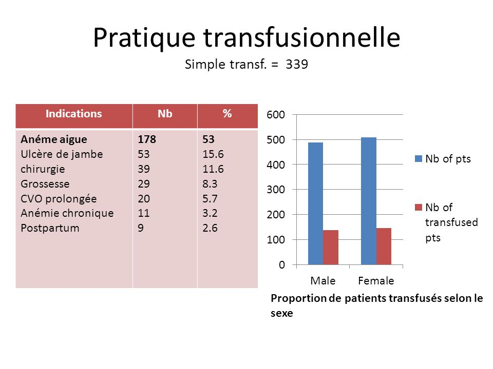 Pratique transfusionnelle Simple transf. = 339
