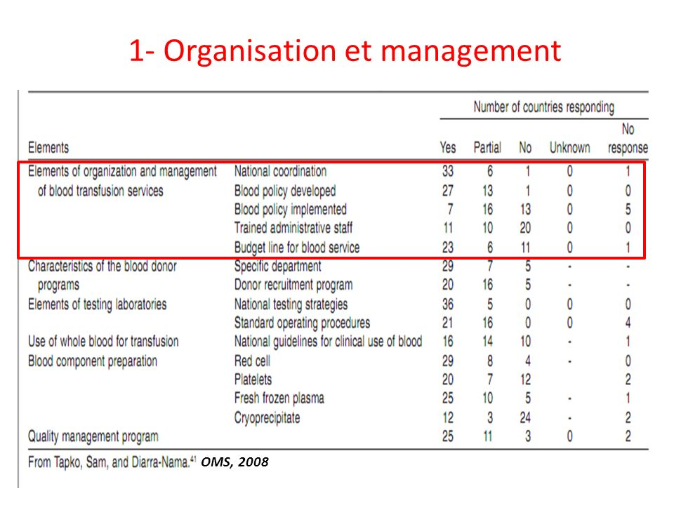 1- Organisation et management