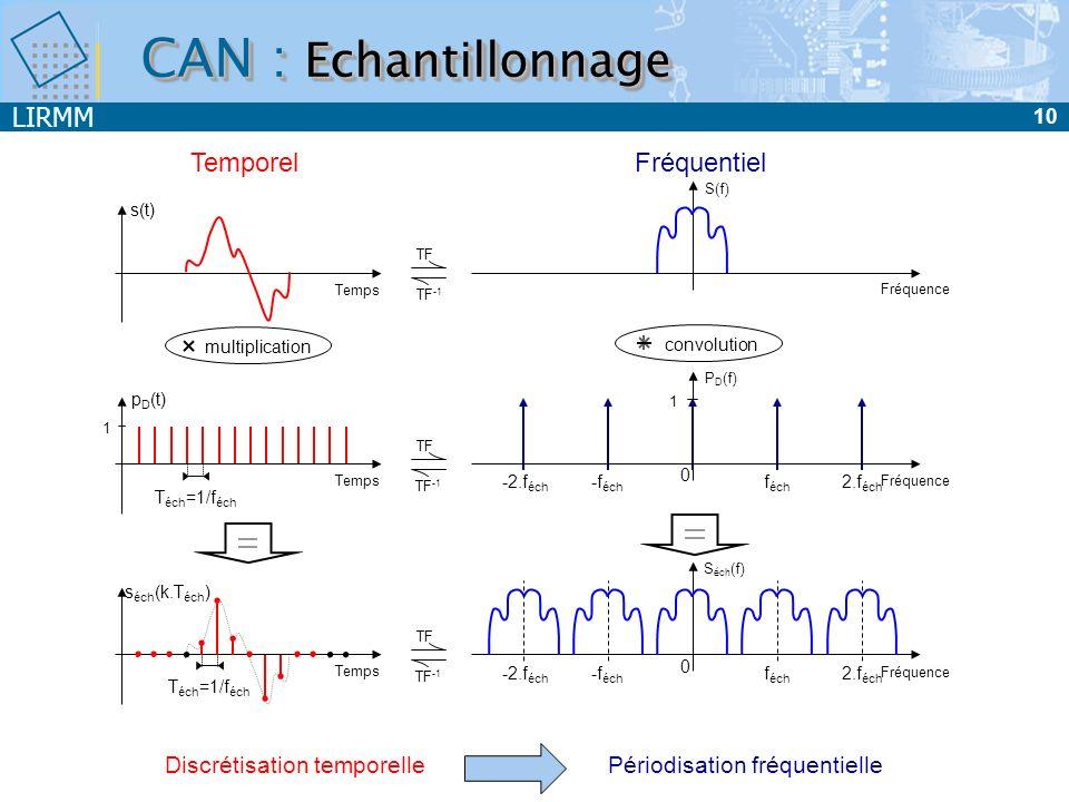 CAN : Echantillonnage Temporel Fréquentiel Discrétisation temporelle