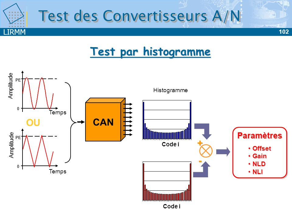 Test des Convertisseurs A/N