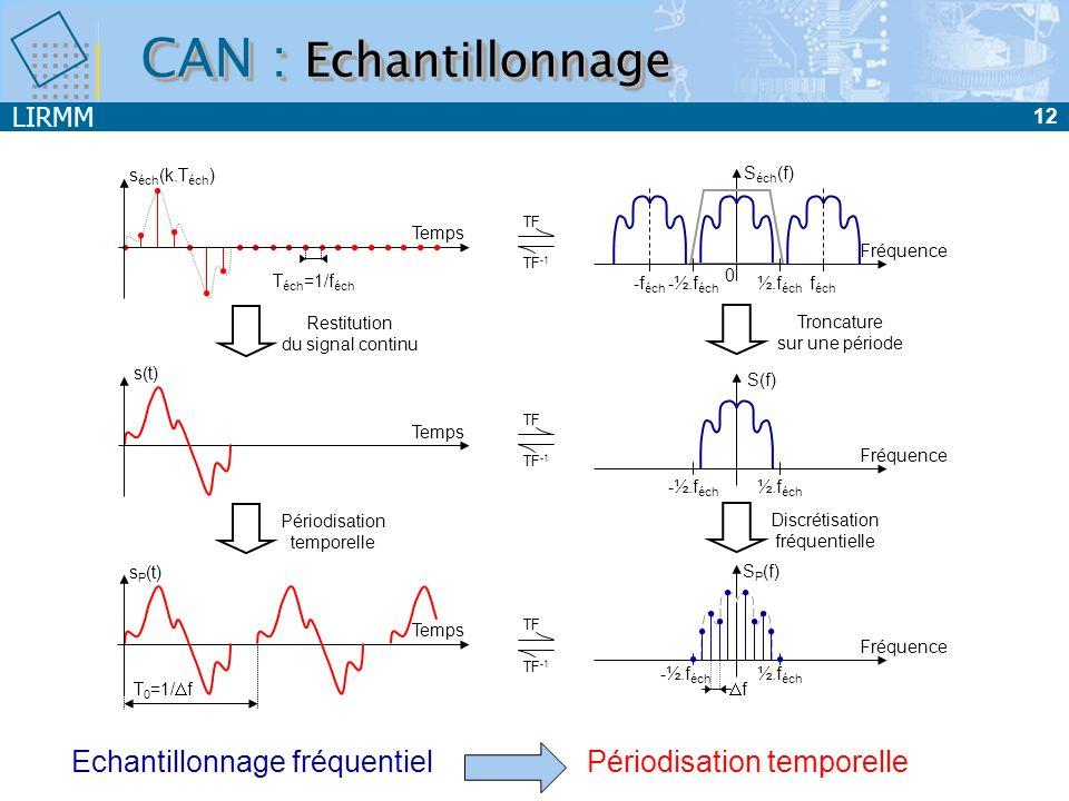 CAN : Echantillonnage Echantillonnage fréquentiel séch(k.Téch) Séch(f)