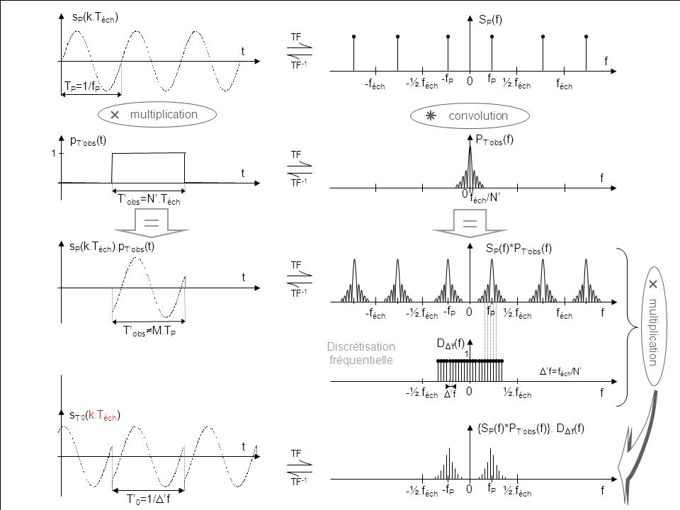 Discrétisation fréquentielle D'f(f) sP(k.Téch).pT'obs(t)