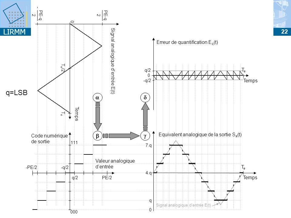 Signal analogique d'entrée E(t)