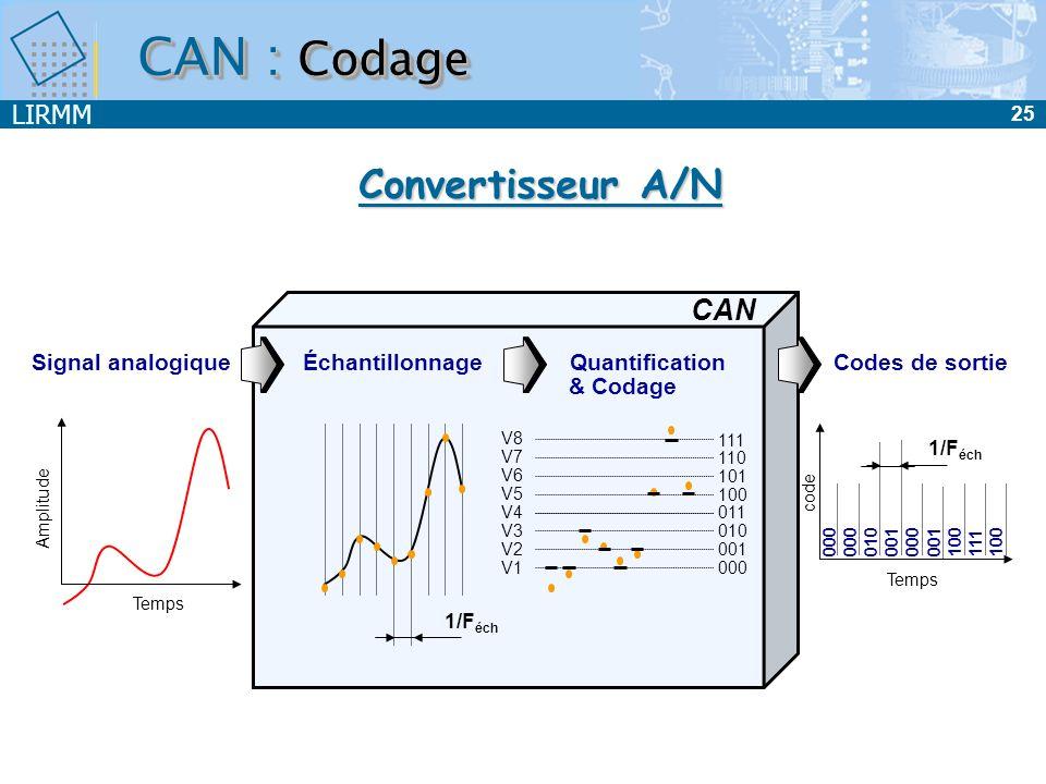 CAN : Codage Convertisseur A/N CAN Signal analogique Échantillonnage