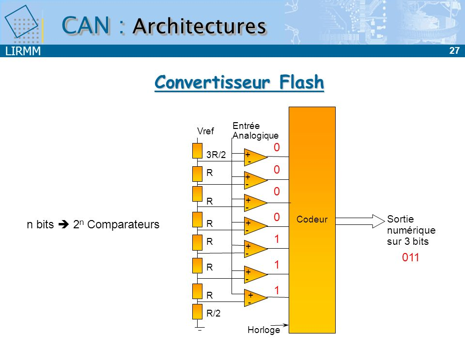 CAN : Architectures Convertisseur Flash n bits  2n Comparateurs 011 1