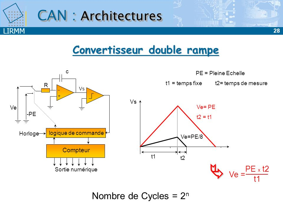 Convertisseur double rampe