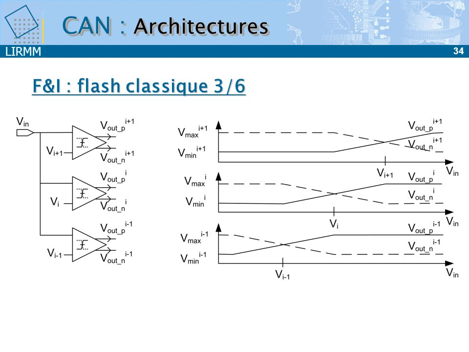 CAN : Architectures F&I : flash classique 3/6