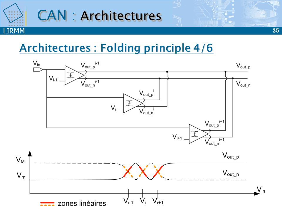 CAN : Architectures Architectures : Folding principle 4/6