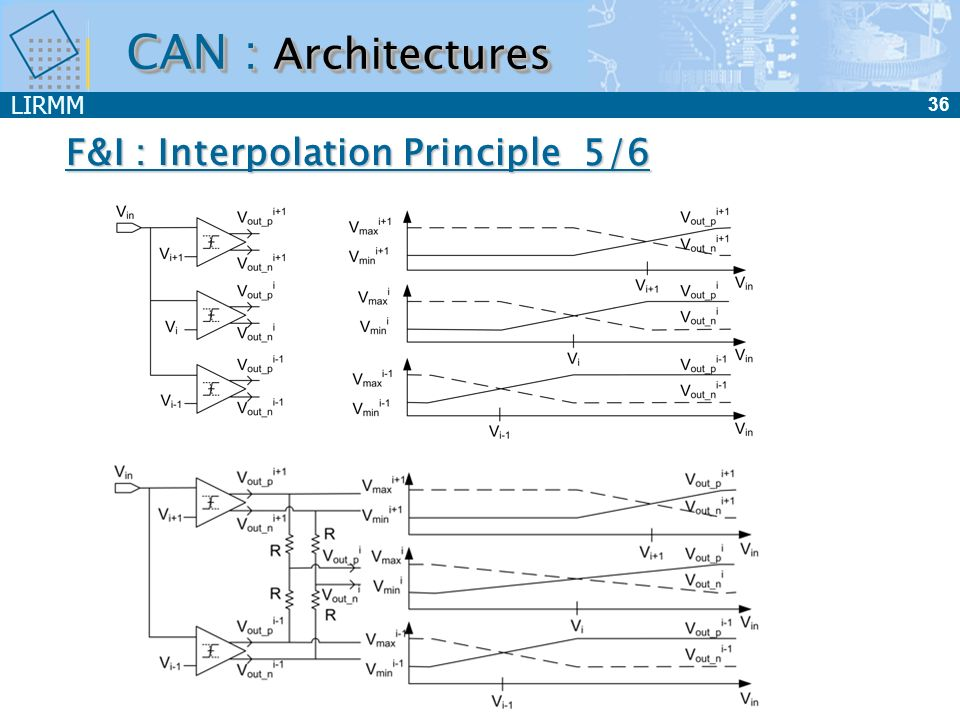 CAN : Architectures F&I : Interpolation Principle 5/6